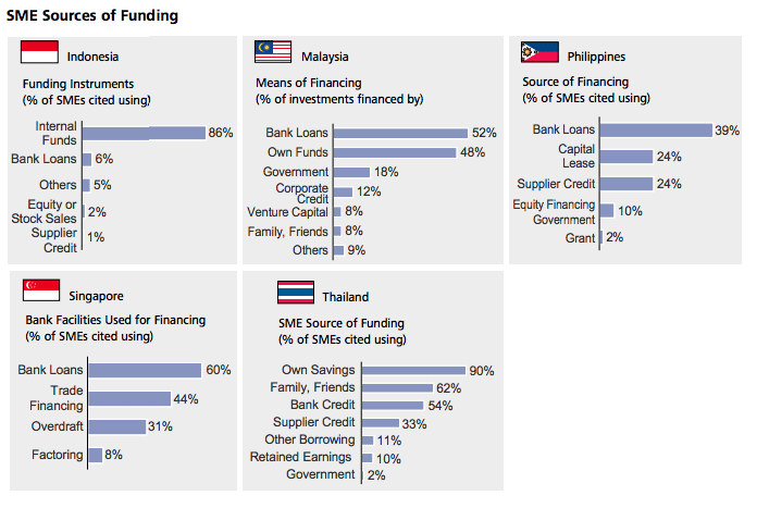 SMEs sources of financing