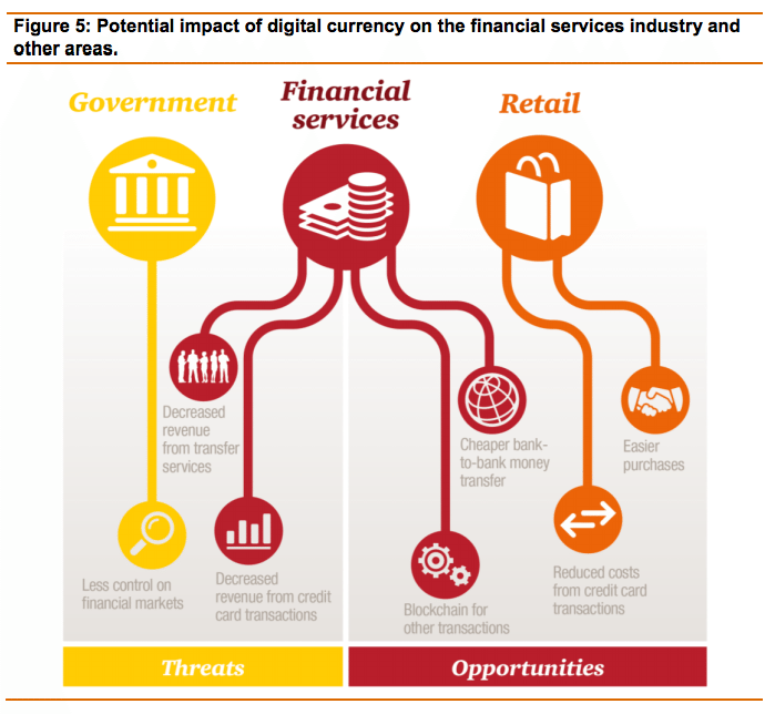 pwc blockchain impacts