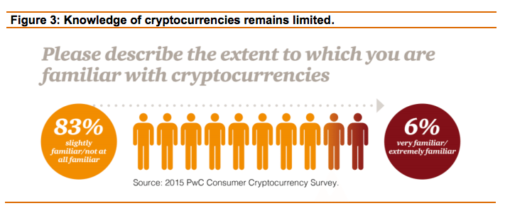 pwc crypto limited knowledge