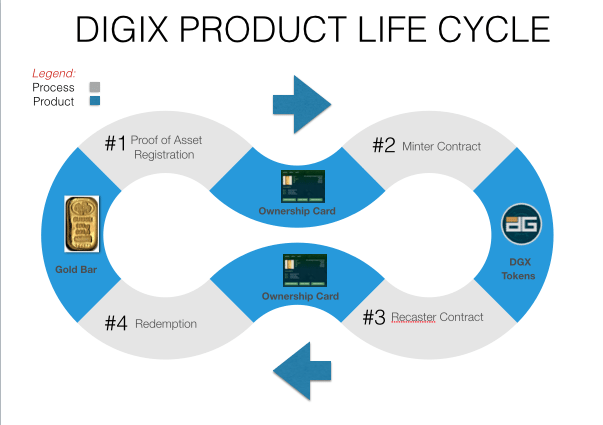 Digix Product Life Cycle - https://www.dgx.io/