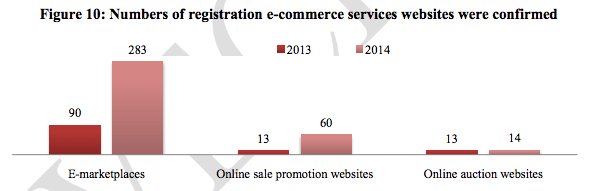 Numbers of registration e-commerce services websites were confirmed - http://www.moit.gov.vn/