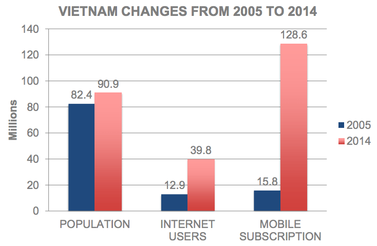 Vietnam Changes From 2005 to 2014 - Moore.vn