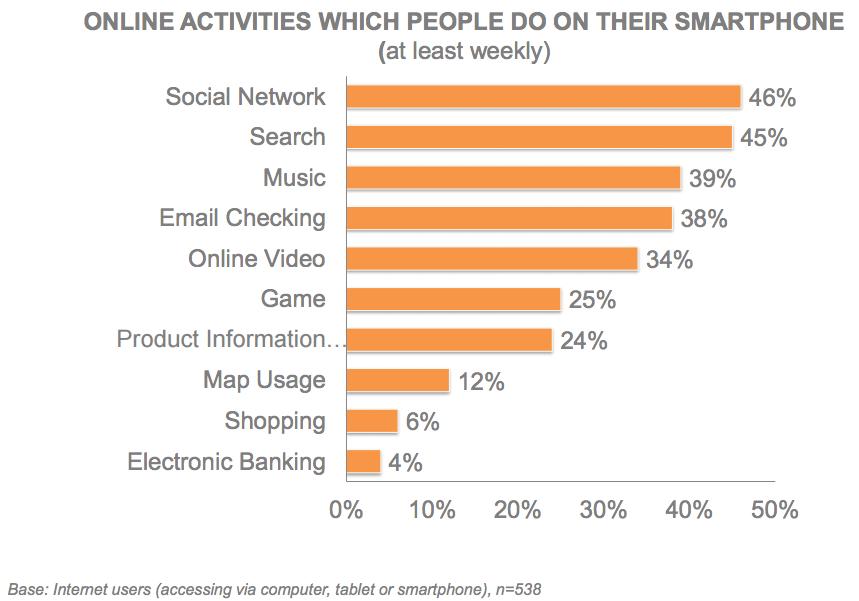Online Activities - Moore.vn