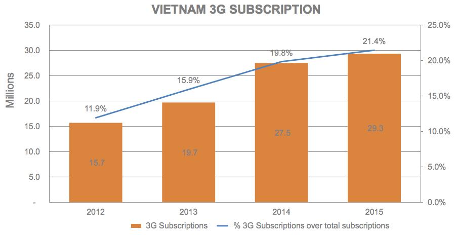 Vietnam 3G Subcriptions - Moore.vn