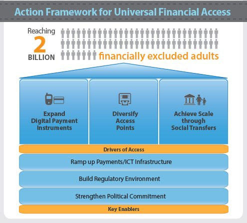 UFA-framework world bank financial access
