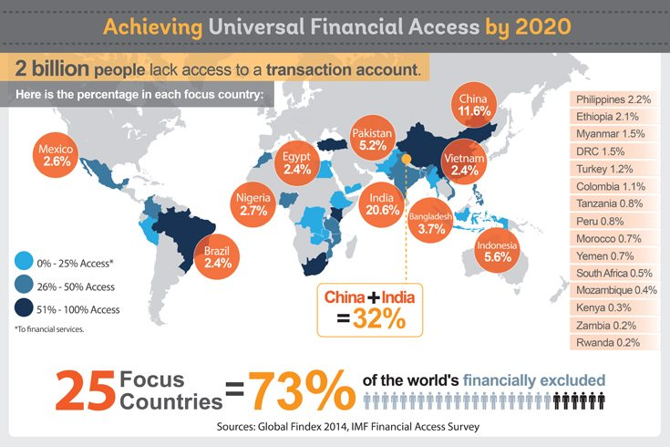 UFA-map-June2015 world bank financial access