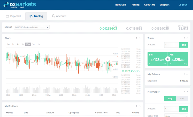 DXMarkets blockchain for capital markets dashboard