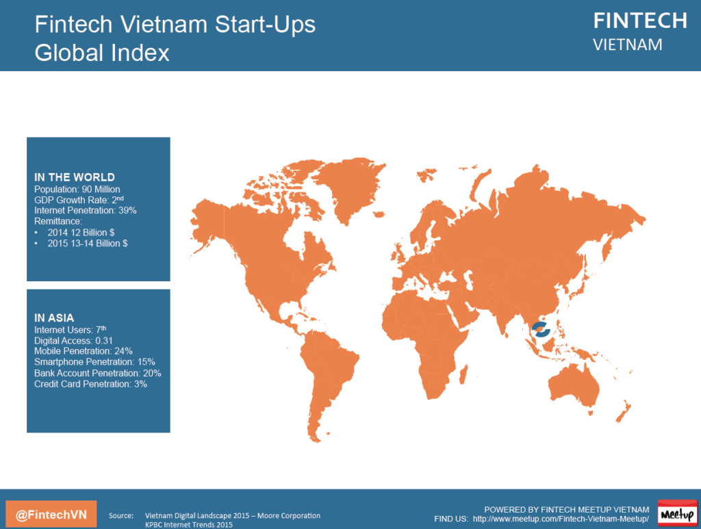 Fintech Vietnam Report Remittance / Credit Card
