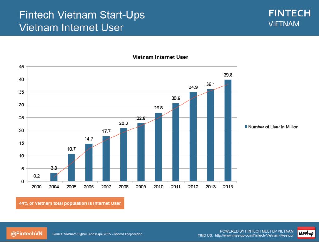 Fintech Vietnam Report Intenet