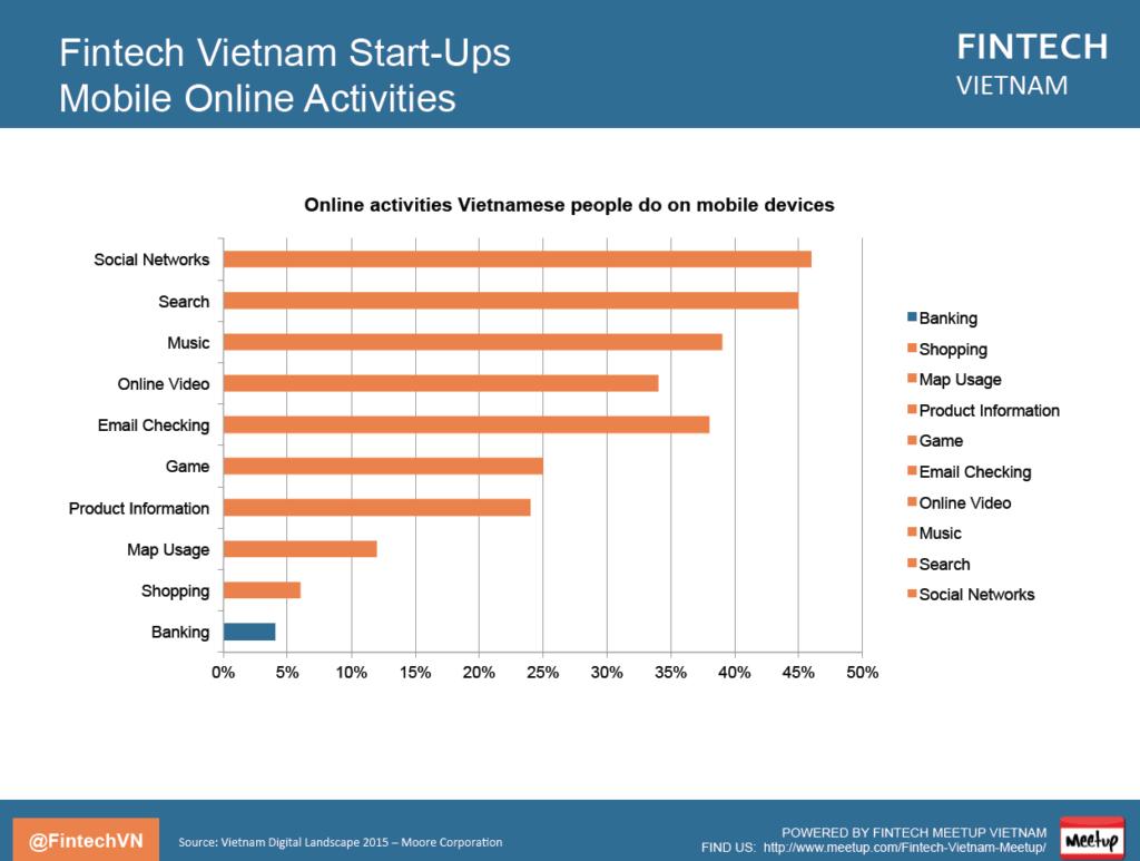 Fintech Vietnam Report Online Banking
