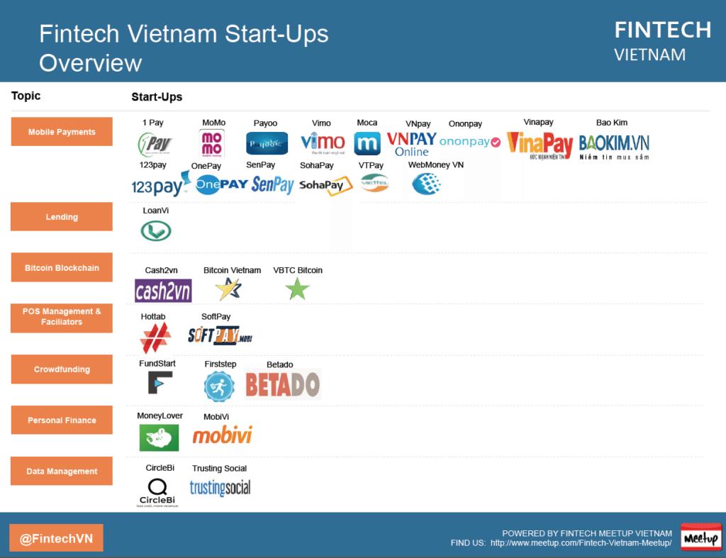Fintech Vietnam Startup Overview