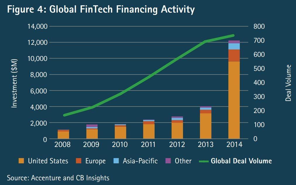 Global-Fintech-Accenture