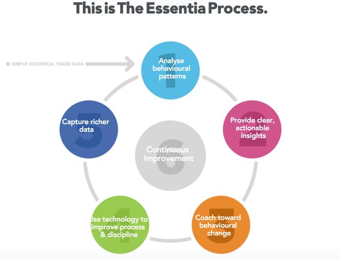 essentia analytics infographic
