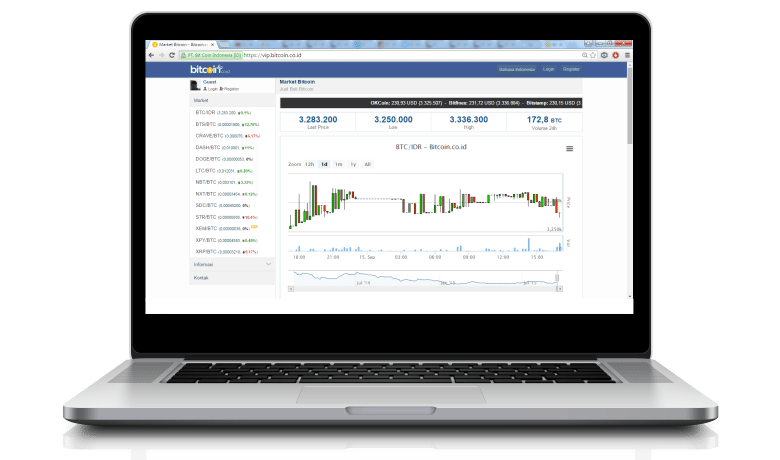 laptop-bitcoin indonesia dashboard