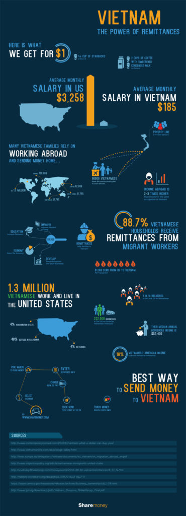 vietnam-power-remittances-infographic