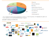 Infographic: Fintech Singapore Ecosystem as of January 2016