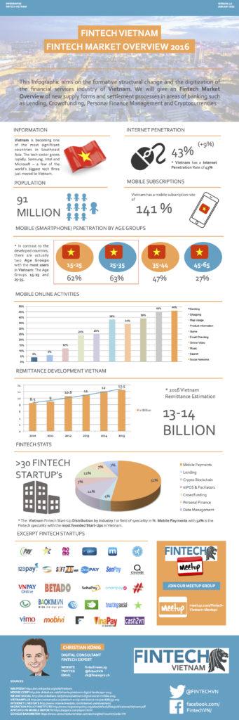 Fintech Vietnam Infographic