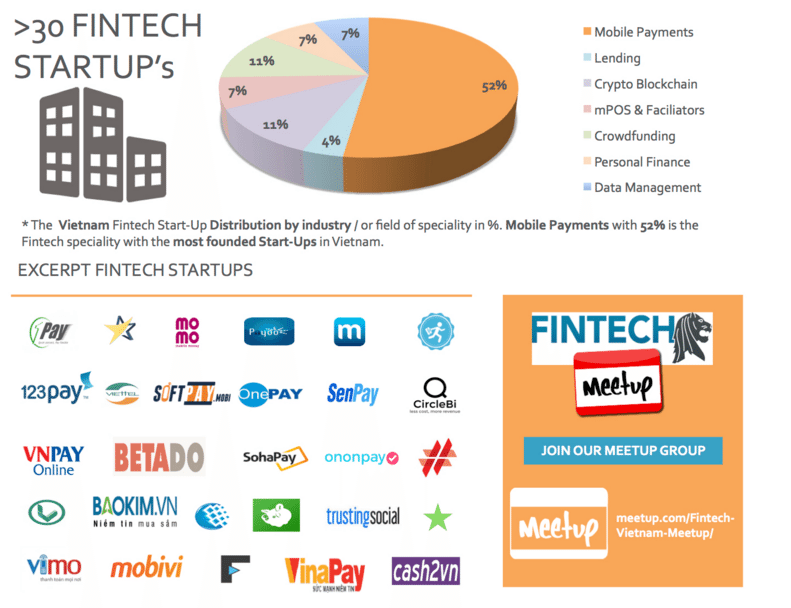 Infographic: the State of Fintech in Vietnam as of January 2016 | Fintech Singapore