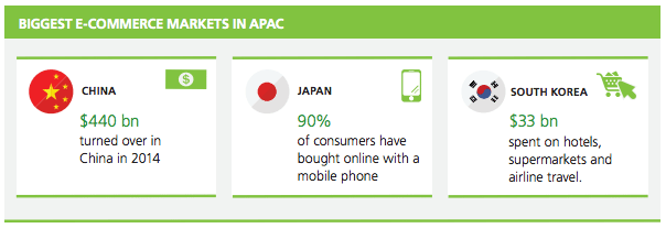 biggest e-commerce markets in APAC mastercard white paper