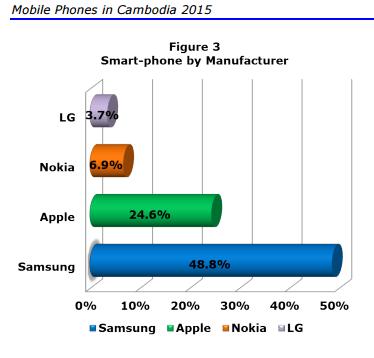 Smartphones cambodia