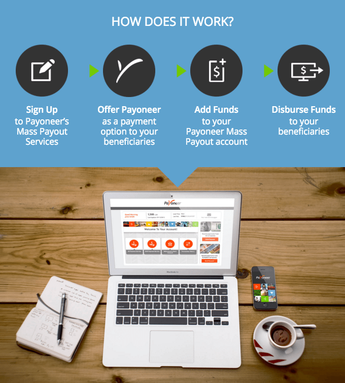 payoneer how does it work
