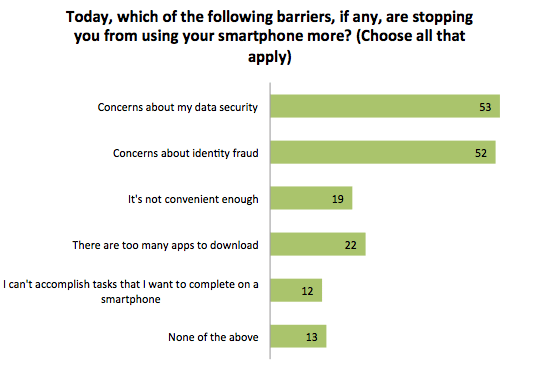 Barriers to Mobile Device Use, Mitek Zogby Analytics Survey 2015