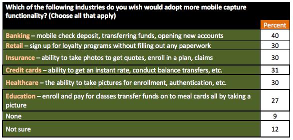 Industries, mobile capture, Mitek Zogby Analytics 2015