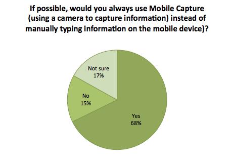 Mobile capture instead of typing, Mitek Zogby Analytics survey 2015