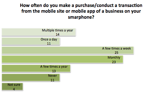 Purchases, transactions on mobile, Mitek, Zogby Analytics survey 2015