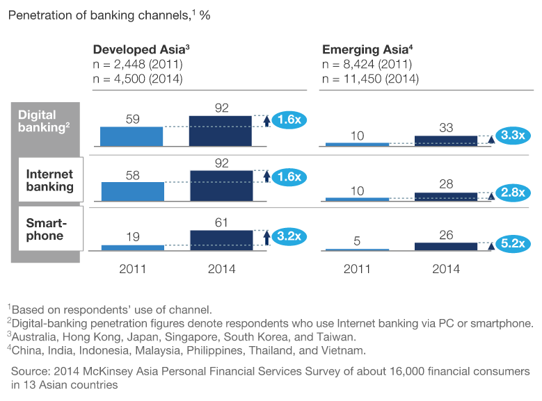 penetration banking channels mckinsey