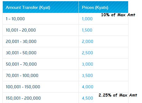 wave money fees