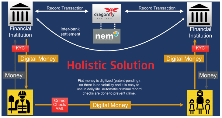 Dragonfly Fintech graphic blockchain solution for banks