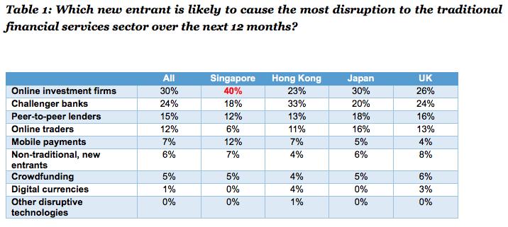 Financial services disruptors Robert Half survey Feb 2016