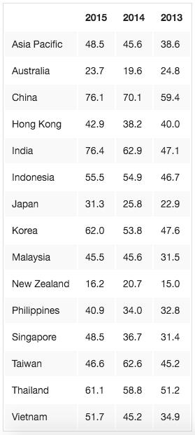 M-Commerce Asia Pacific MasterCard Survey 2016