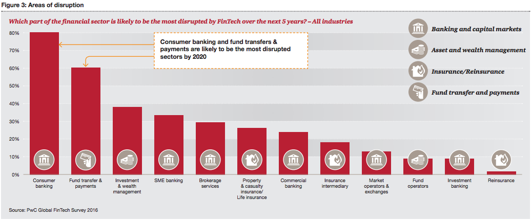 PwC global fintech survey 2016, areas of disruption