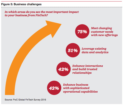 PwC global fintech survey 2016, business challenges