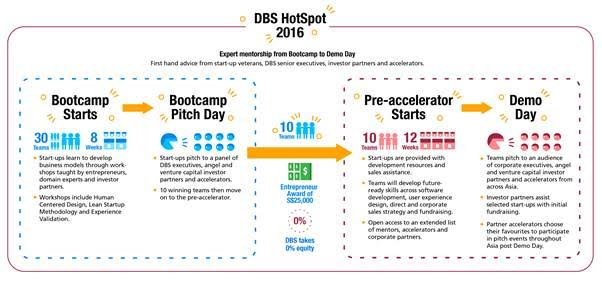 dbs hotspot 2016
