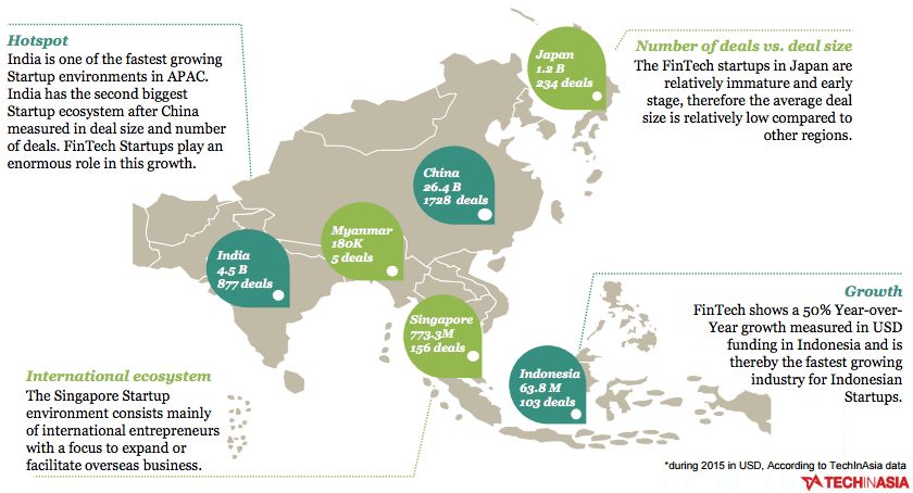 APAC investments and deals across all industries