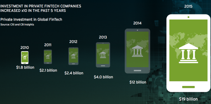 5 Key Fintech Trends and Data from Citi's 'Digital Disruption' Report