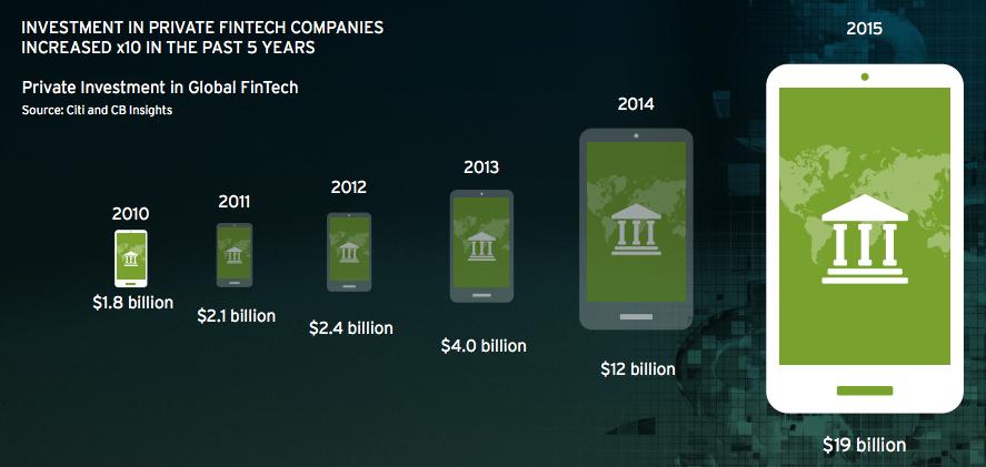 Fintech investment citi digital disruption report march 2016