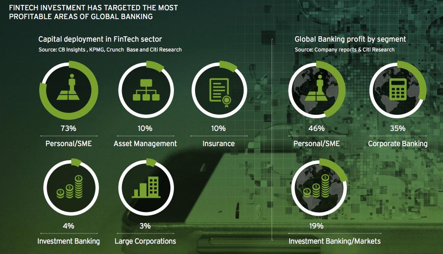 Fintech investment per segment Citi digital disruption report 2016