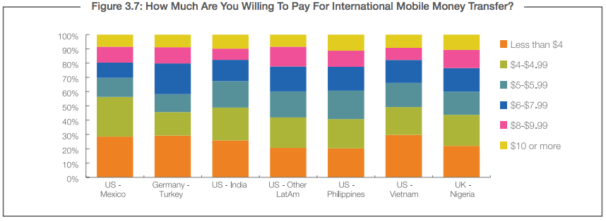 International Mobile Money Transfer Fees consumer survey remittance