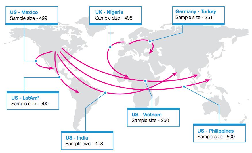 Remittance corridors international survey