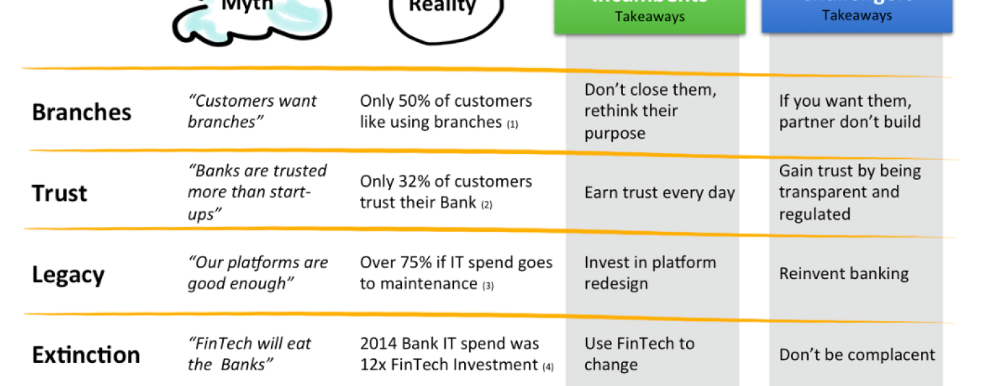 FinTech – Banking Disruption Myths from Alessandro Hatami