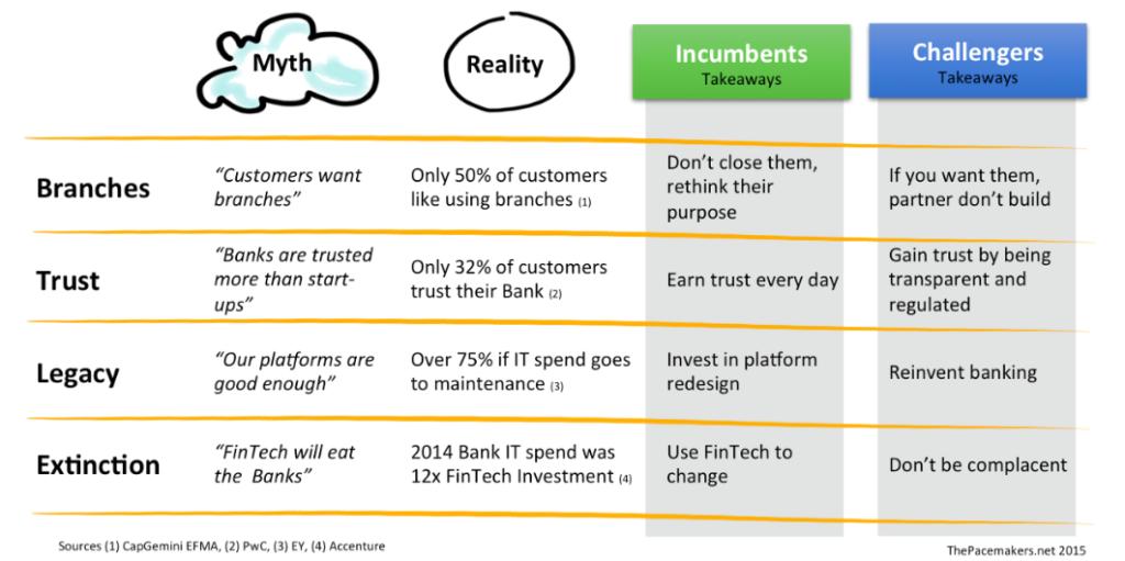 Banking Disruption Myths