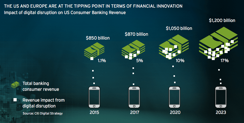The US and Europe at the tipping point Citi Digital Disruption report 2016