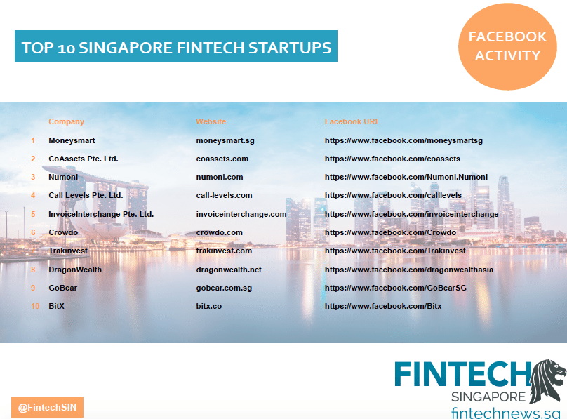 Top singapore fintech companies social media facebook