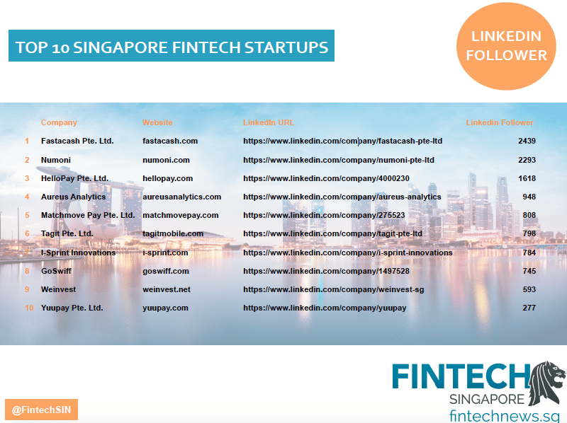 Top singapore fintech companies social media linkedin
