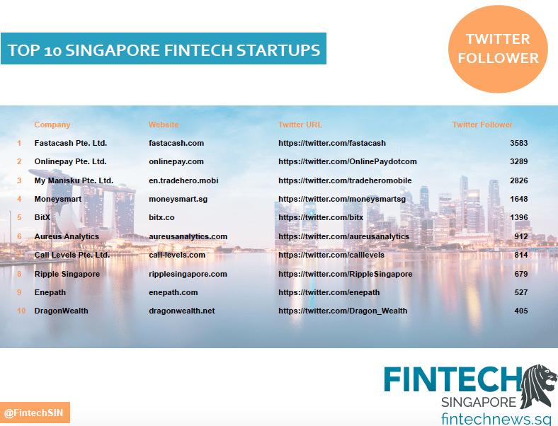 Top singapore fintech companies social media twitter