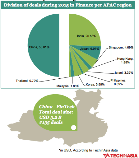 china division of deals during 2015 in finance per APAC region